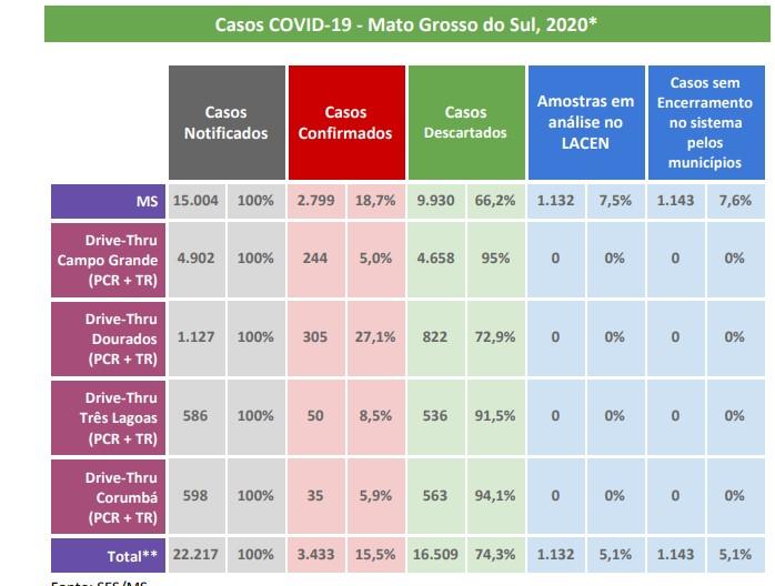 MS tem 118 novos casos confirmados e 33 mortes por Covid-19