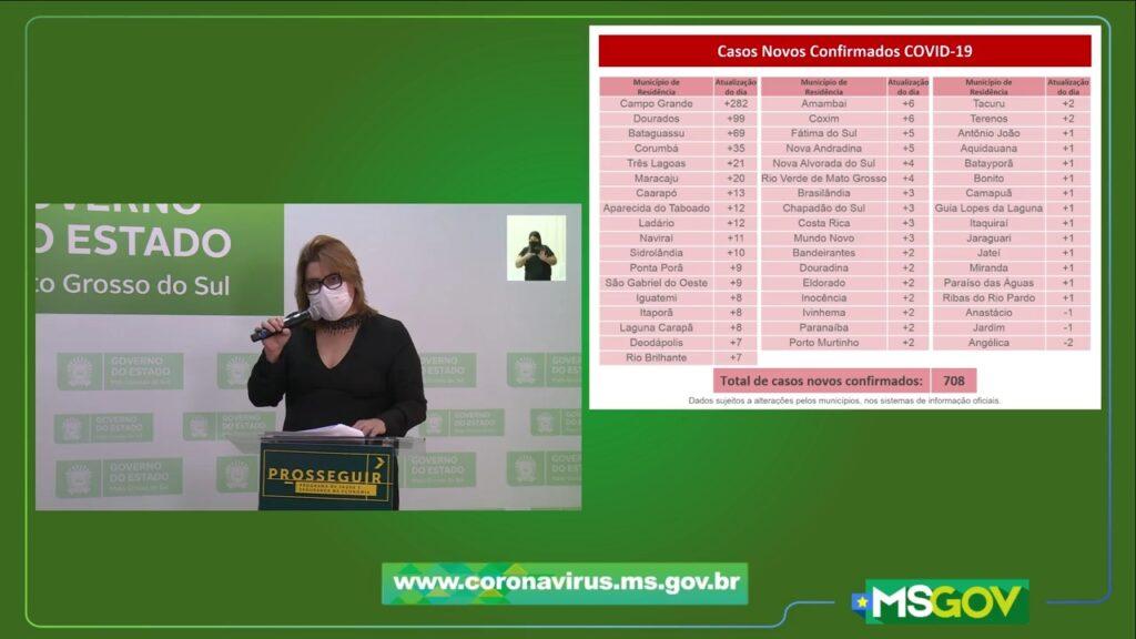 MS tem 708 novos casos confirmados e sete óbitos por covid-19 nas últimas 24h