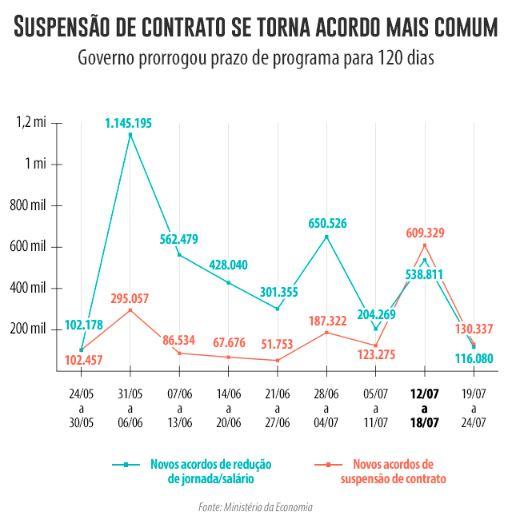 Suspensão de contrato supera corte de salários após ampliação de prazo