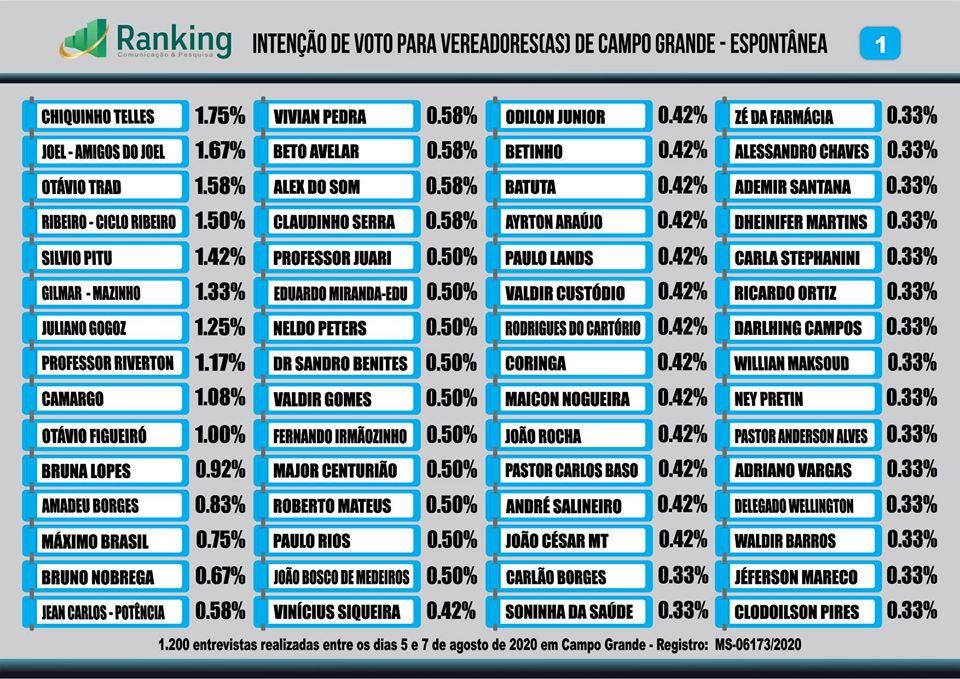 Confira os nomes mais citados na disputa para vereador(a) em Campo Grande