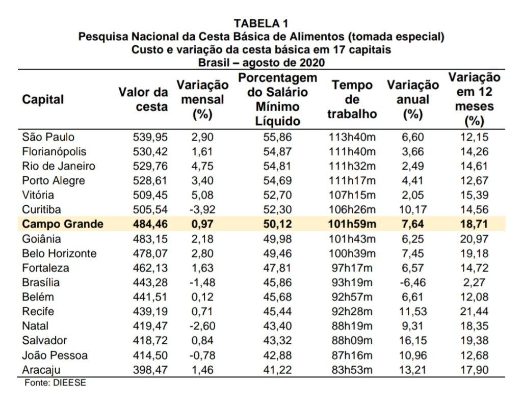 Cesta básica em Campo Grande registra nova alta de 0,97% no preço