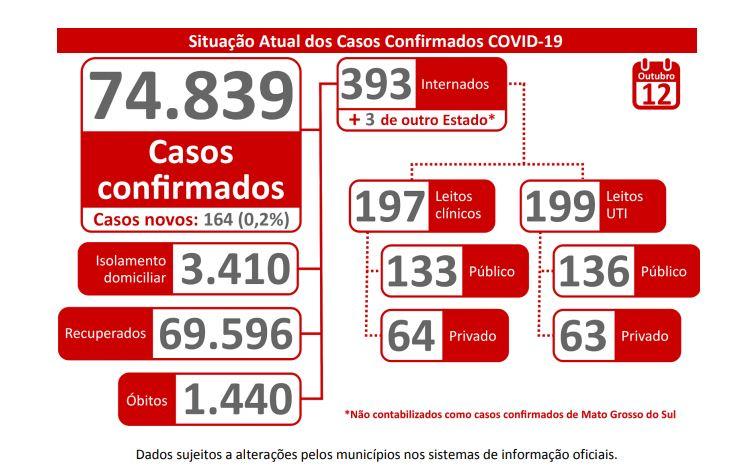 MS registra 1.440 mortes por covid-19 deste inicio da pandemia
