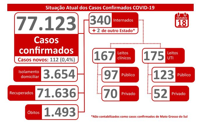 MS registra total de 77.123 casos de Covid-19 e 1.493 mortes