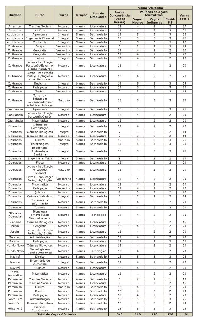 Vestibular 2021: Candidatos poderão concorrer a vagas em qualquer Unidade Universitária da UEMS