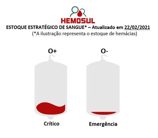 Com estoque zerado, Hemosul convoca doadores de sangue do tipo O negativo