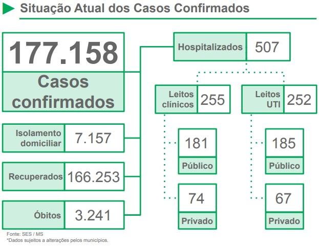 MS registra 1.185 novos casos e 17 mortes por covid-19 em 24h