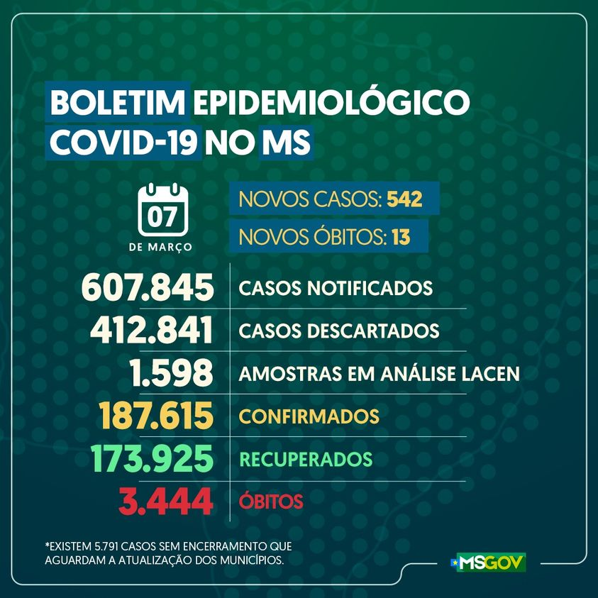 Boletim traz registro de 542 novos casos de Covid-19 no Estado, 129 na Capital