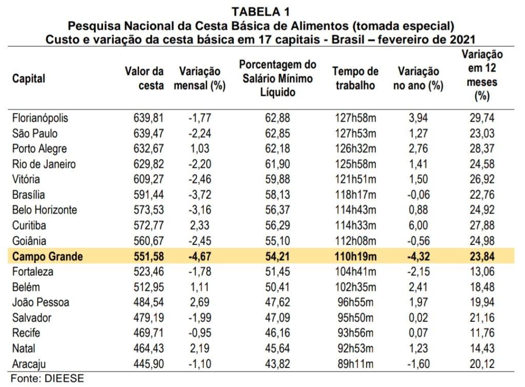 Em Campo Grande, preço da cesta básica cai -4,67% em comparação a outras Capitais
