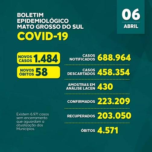 Estado registra mais 57 óbitos pela Covid-19 nas últimas 24 horas