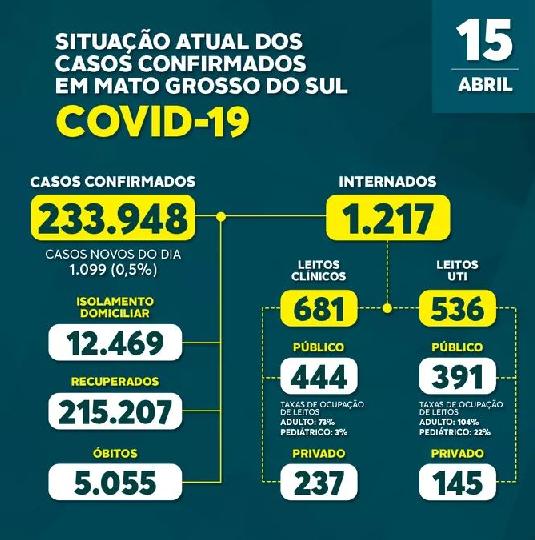 Boletim Epidemiológico divulga mais 1.099 novos casos da Covid-19 no Estado nas últimas 24 horas