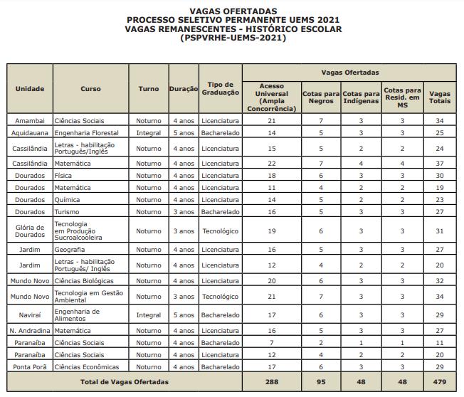 Inscrições abertas para 479 vagas em cursos de graduação da Uems