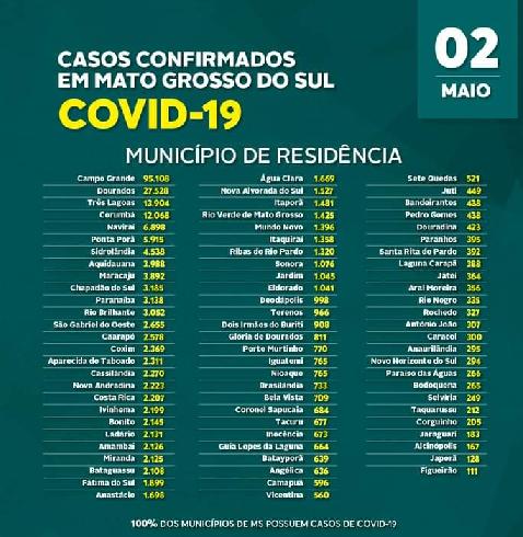 Boletim Covid-19: Destaca 925 novos casos nas 24 horas