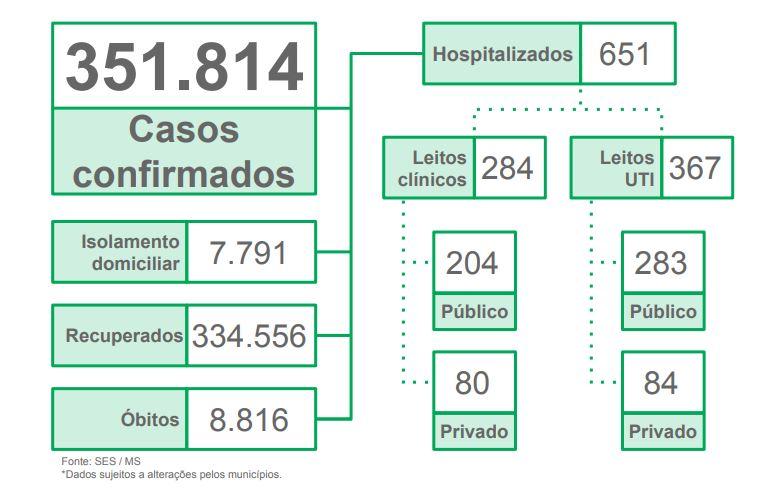 MS registra 547 casos novos e mais 14 mortes por Covid-19