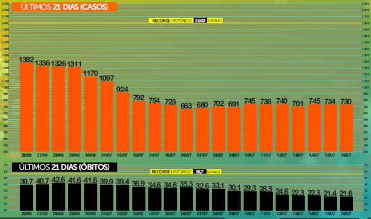 Com menor taxa de contágio, MS registra 810 casos confirmados de covid e 18 óbitos nas últimas 24h