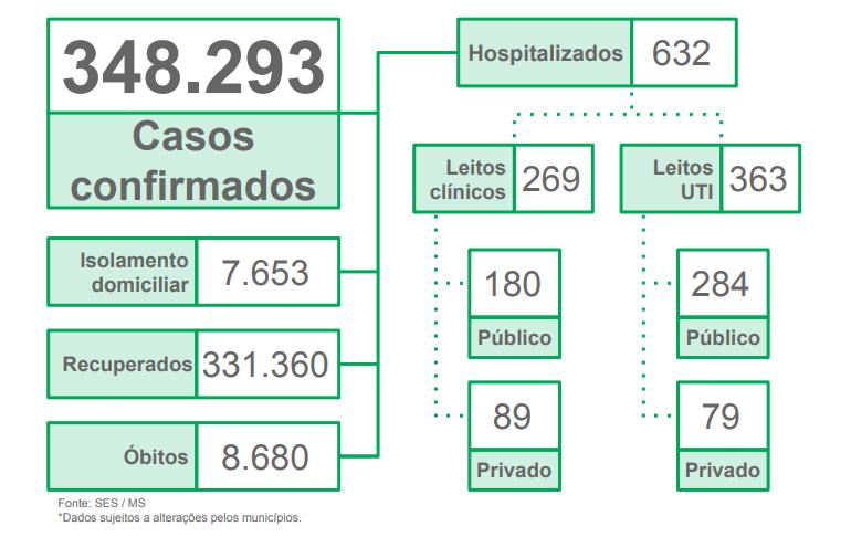 MS registra 564 casos confirmados e 27 óbitos por covid nas últimas 24h