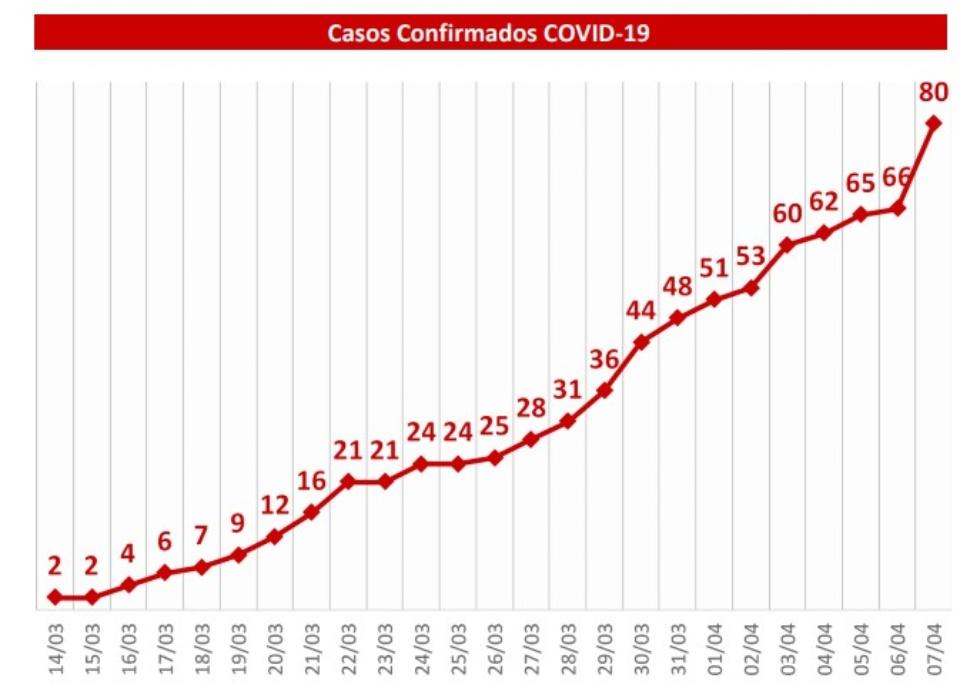 MS têm 14 novos casos confirmados; Com isso número de infectados sobe para 80