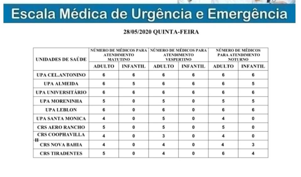 Confira a escala médica de plantão nas Upas e Crss nessa quinta (28)