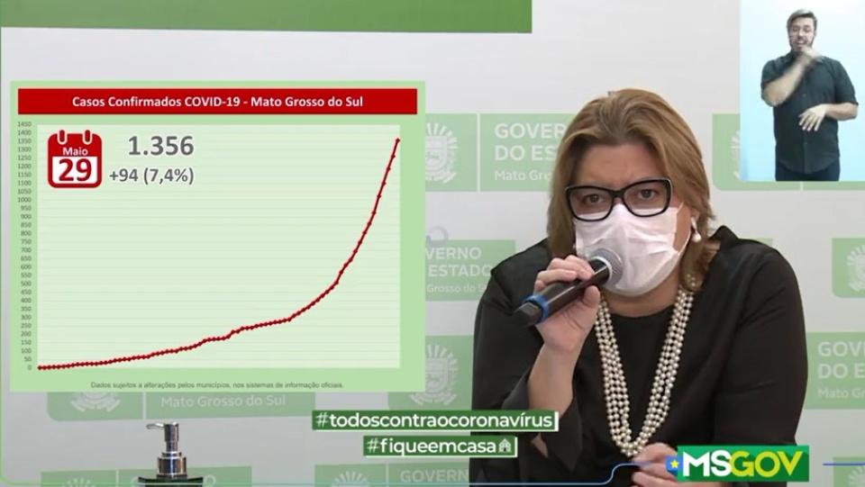 MS tem mais 94 novos casos confirmados de coronavírus em 24 horas