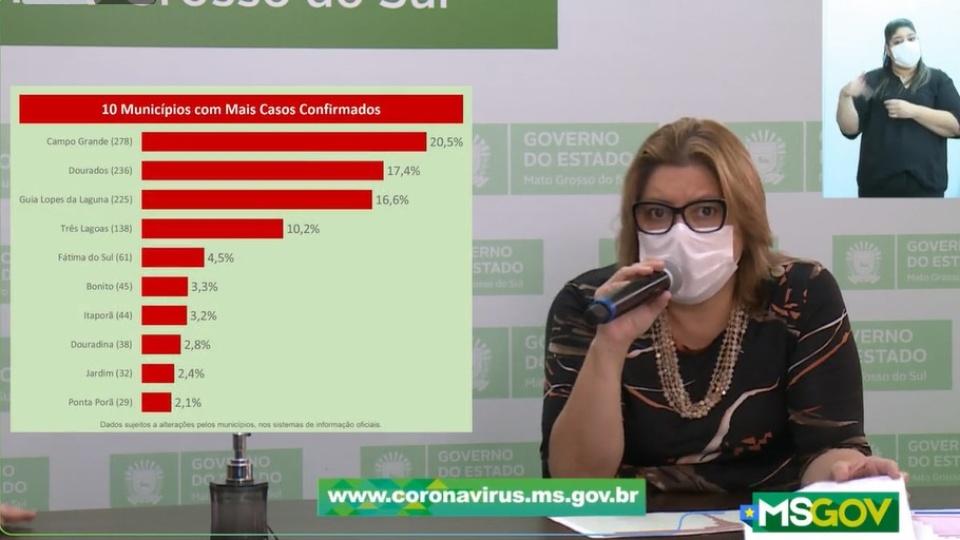 MS têm 62 novos casos confirmados e 329 suspeitos de Covid-19