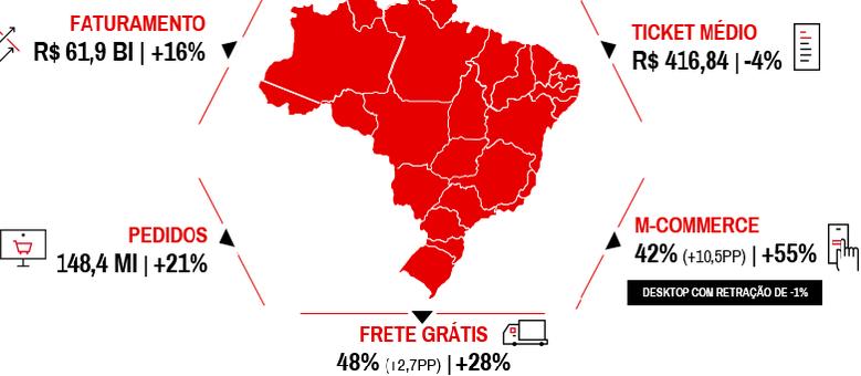 Relatório sobre e-commerce no Brasil é elaborado semestralmente Reprodução
