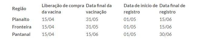 Pecuaristas de MS já podem comprar vacinas contra aftosa a partir desta quarta-feira