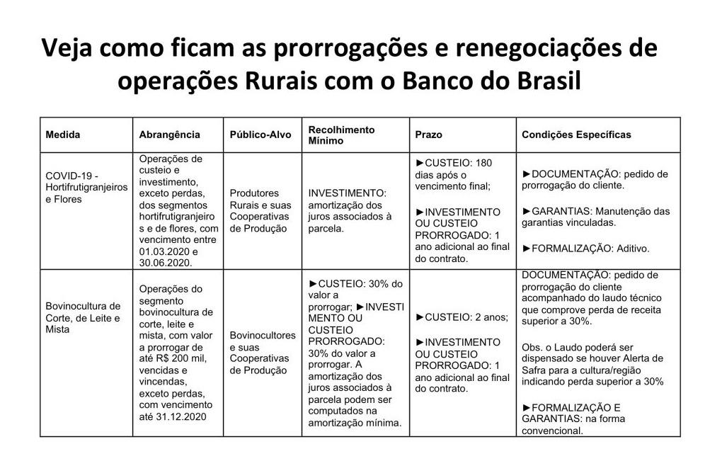 Prorrogado financiamento do crédito rural aos produtores impactados pelo Covid-19